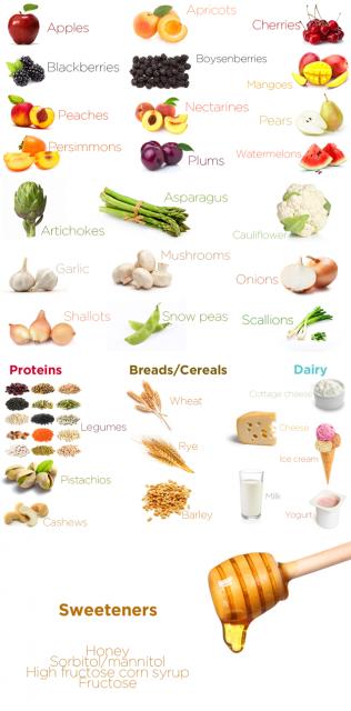 de allergie-epidemie, deel 9: fodwat? fodmap! | flanders' food